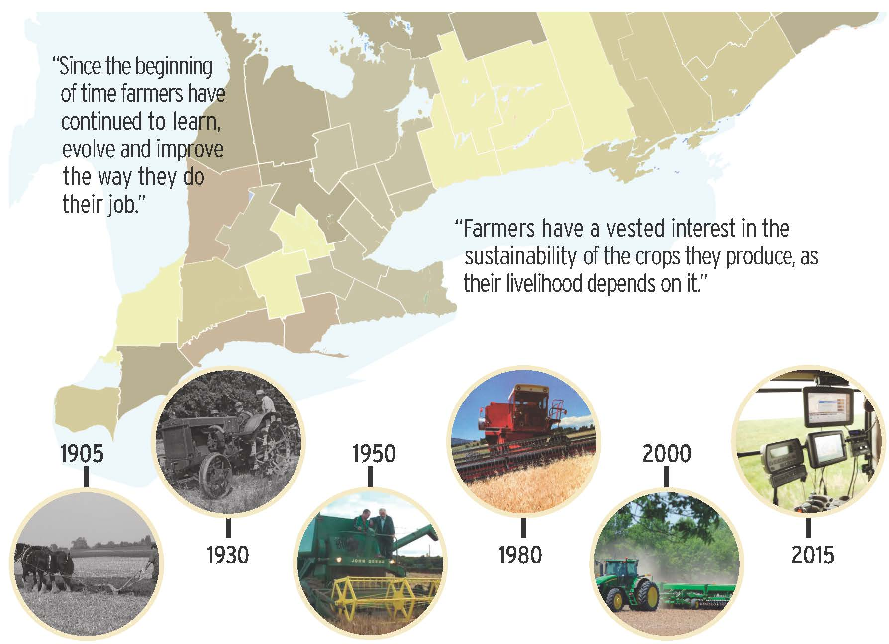 """""""Since the beginning of time farmers have continued to learn, evolve and improve the way they do their job. Farmers have a vested interest in the sustainability of the crops they produce, as their livelihood depends on it. Images depict the evolution of farm equipment from 1905 to 2015."""